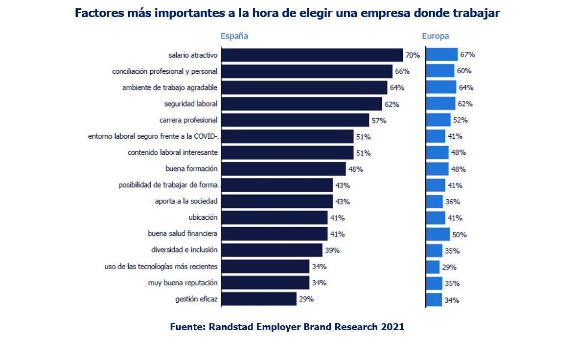 Factores más importantes a la hora de elegir una empresa donde trabajar