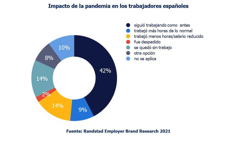 Impacto de la pandemia en los trabajadores españoles