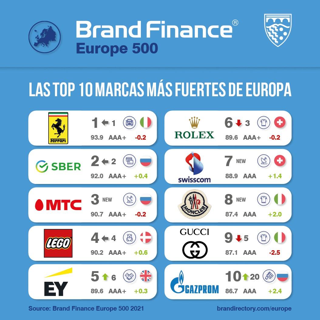 Las marcas más fuertes de Europa
