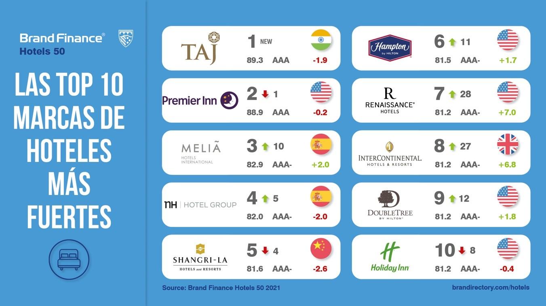 Las marcas de hoteles más fuertes