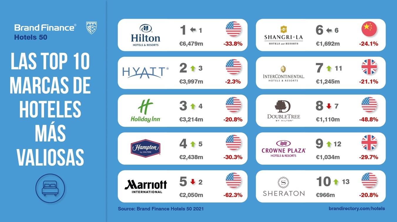 Las marcas de hoteles más valiosas