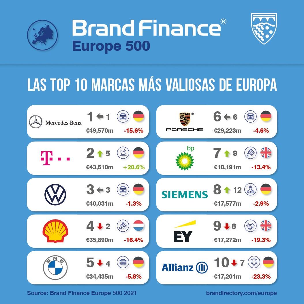 Las marcas más valiosas de Europa