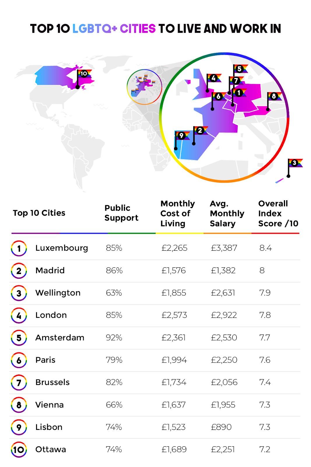 Top 10 ciudades LGBTQ