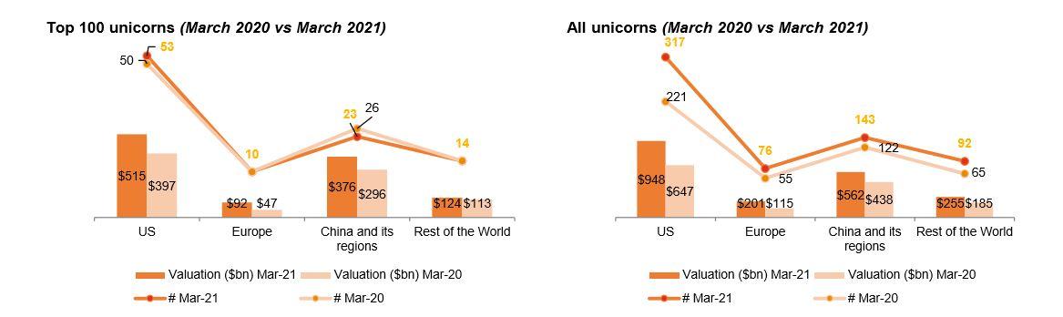 Top 100 empresas unicornio