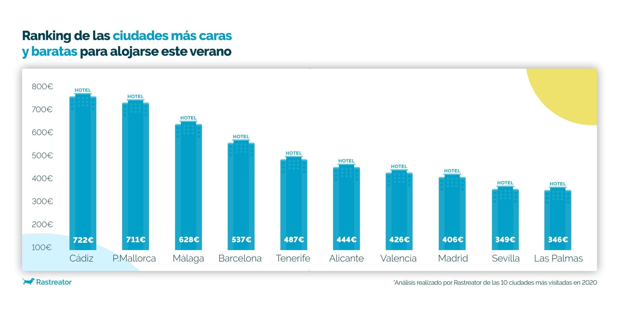 Ranking Hoteles más caros y baratos de España