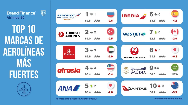 Las aerolíneas más fuertes