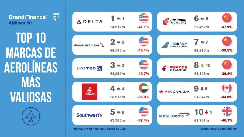 Las aerolíneas más valiosas