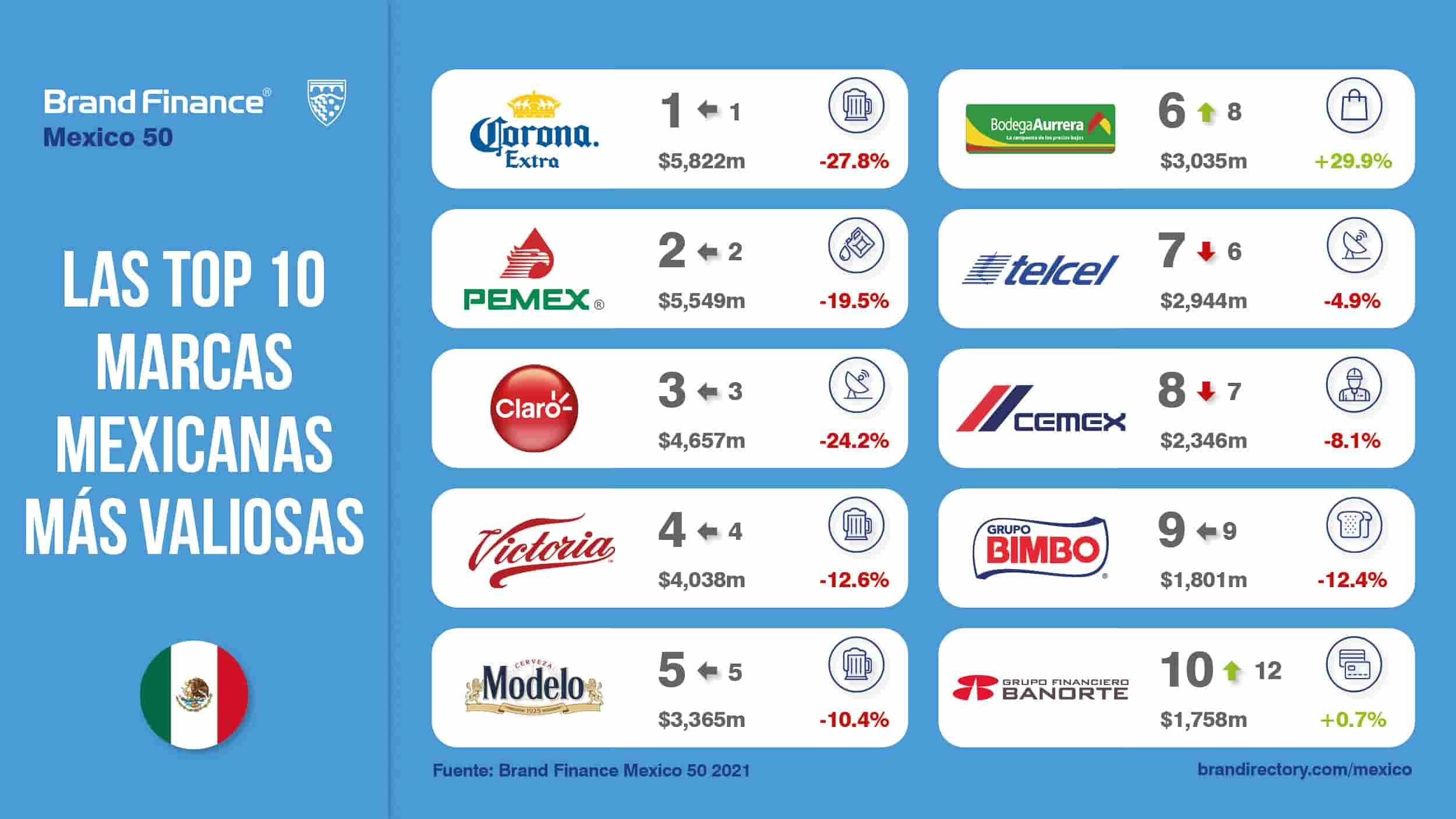 Ranking Brand Finance Corona