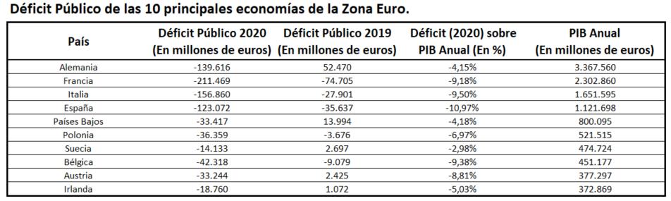 Zona Euro y déficit público