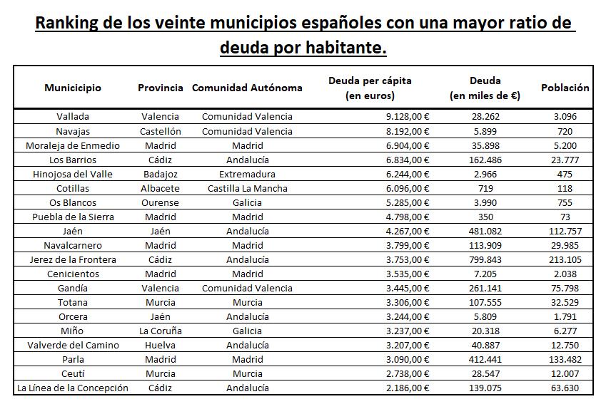 Top 20 Municipios deuda