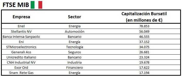 Empresas bolsa Italia
