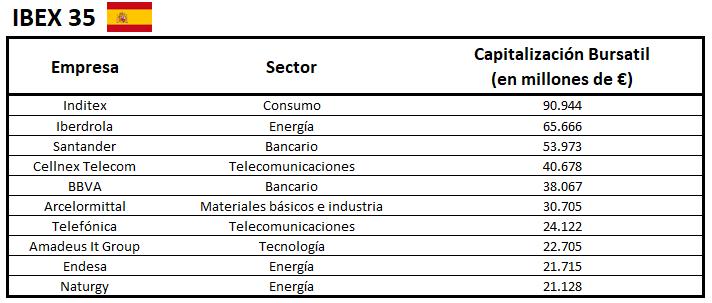 Empresas bolsa España