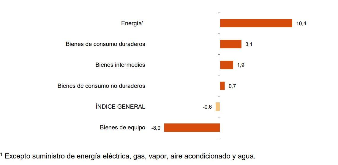 Tasa anual de industria