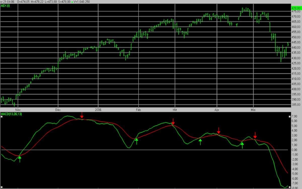 Ventajas del indicador MACD