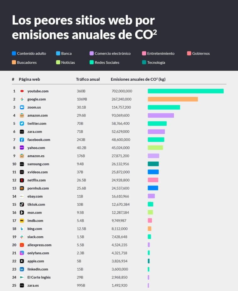 Peores webs en emisiones de CO2