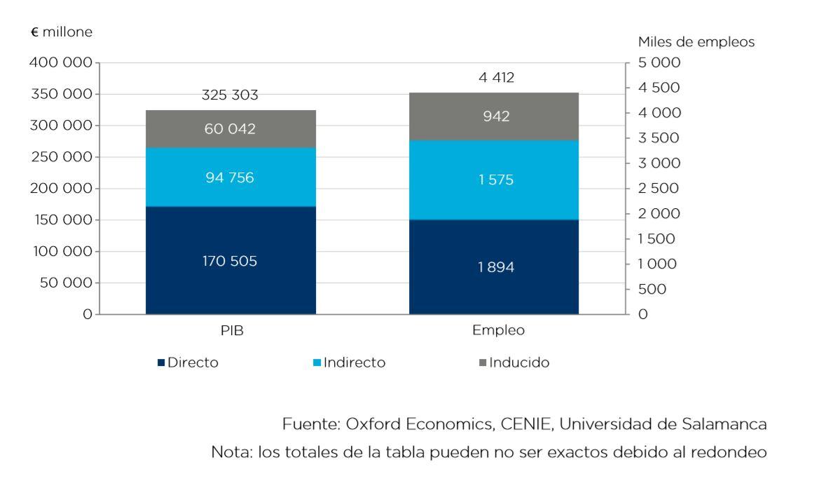 Contribución económica total del gasto