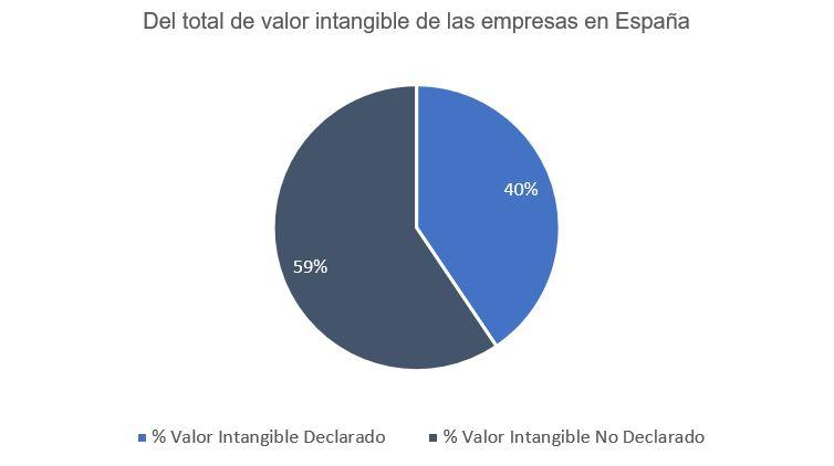 Intangibles en España