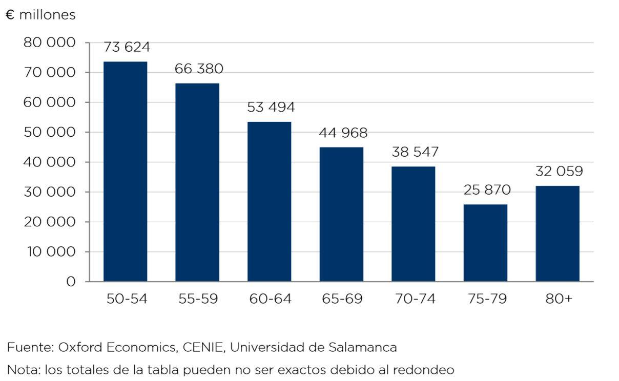 Gasto mayores de 50 años en España