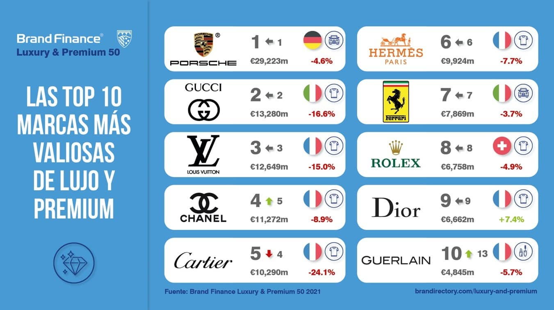 Marcas de lujo ranking