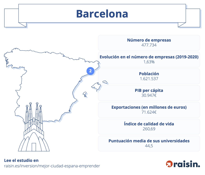Mejores ciudades para emprender