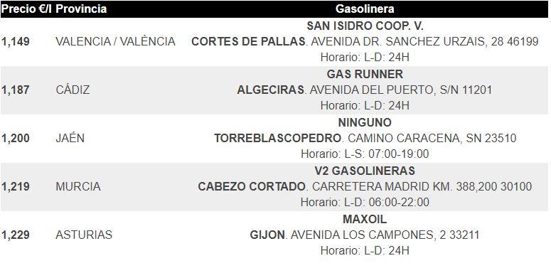 Gasolina en España